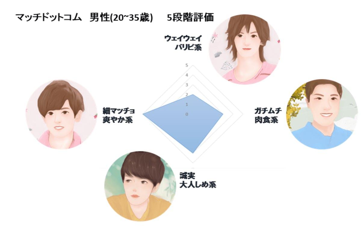 マッチドットコムイケメングラフ