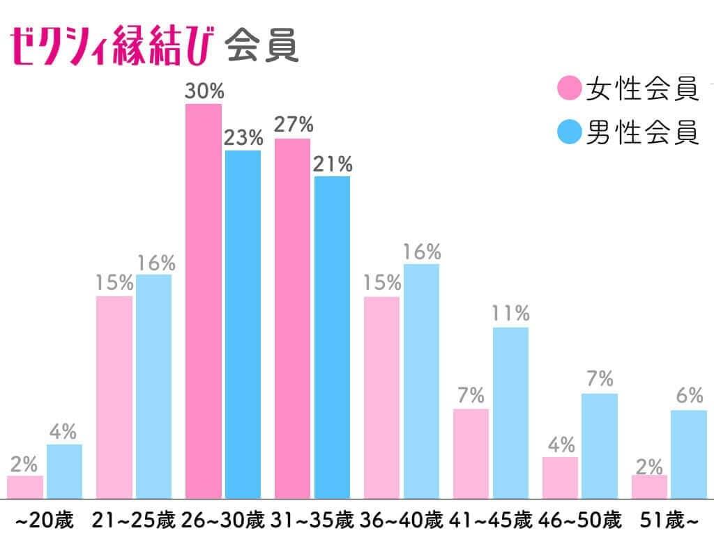 ゼクシィ縁結び 年齢層 グラフ