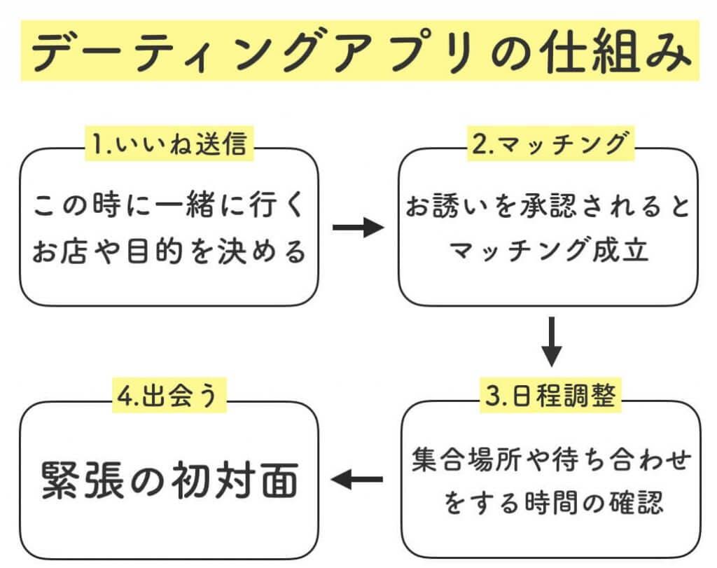 デーティングアプリの仕組み (1)