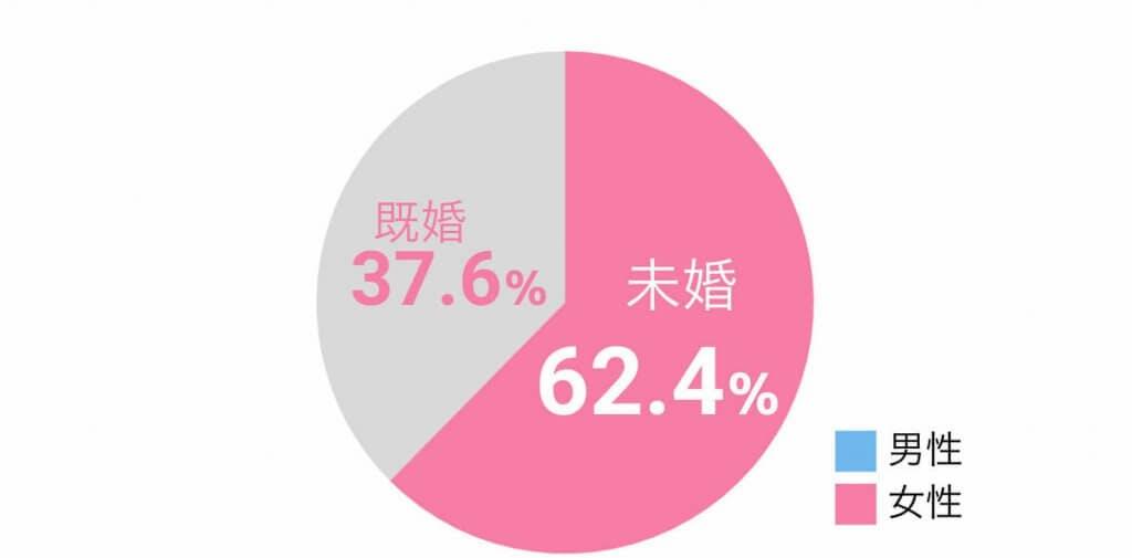 25_29歳配偶率グラフ