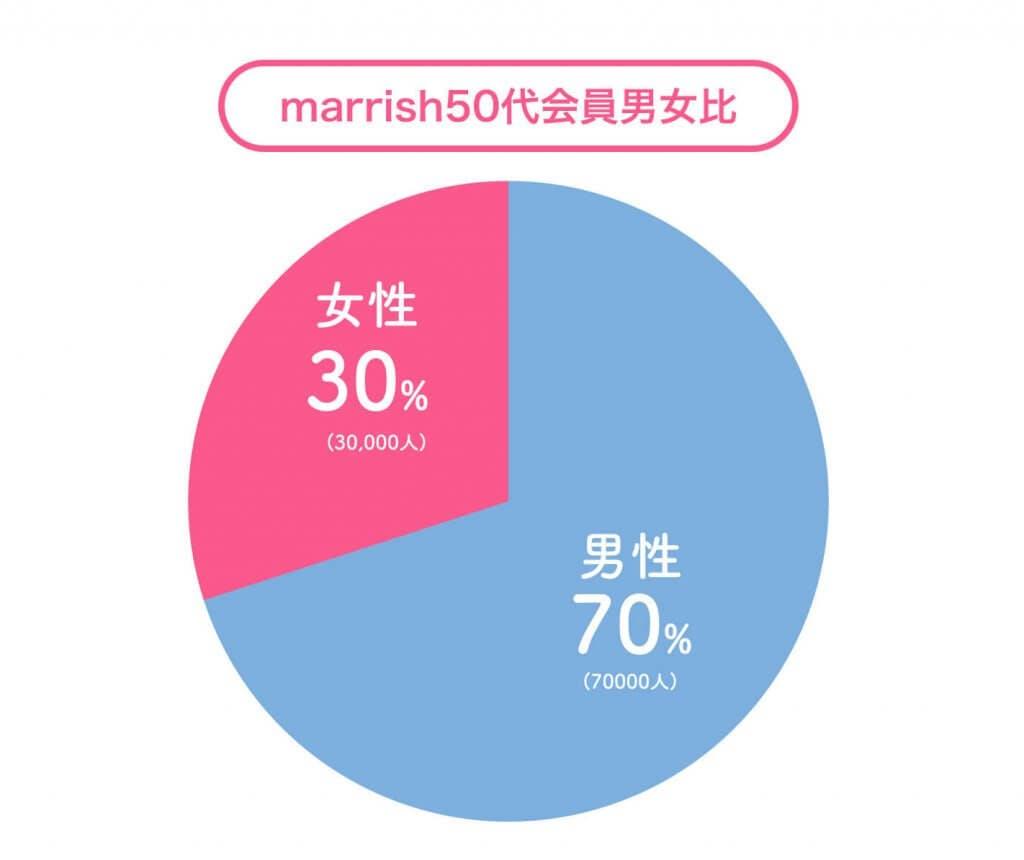 marrsih 50代男女比 (1)