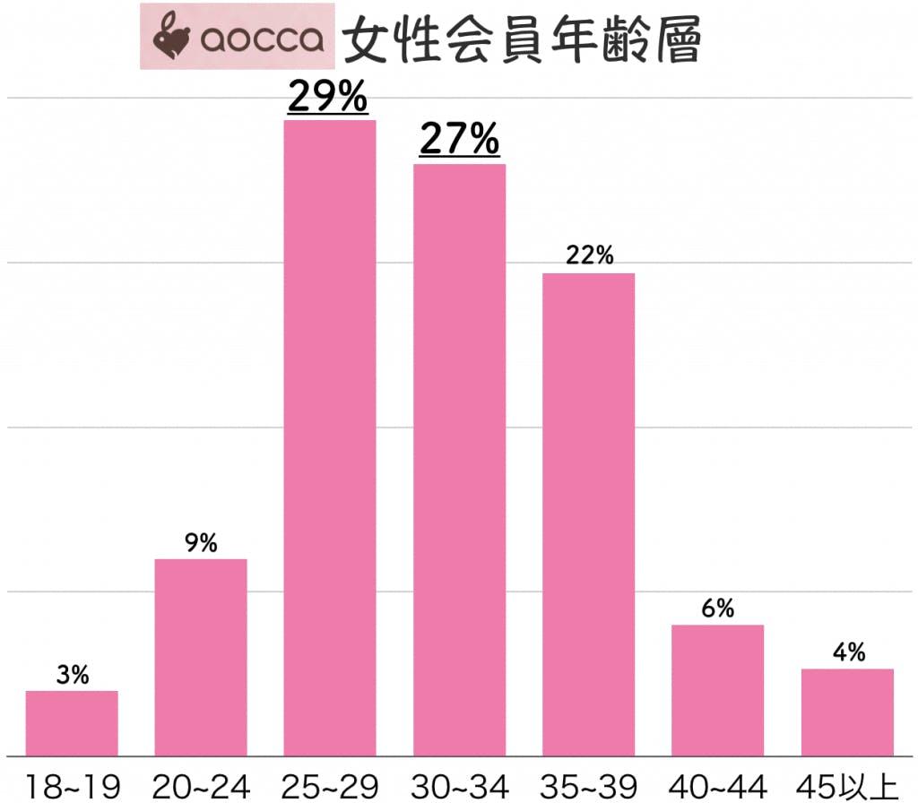 aocca 女性会員年齢層