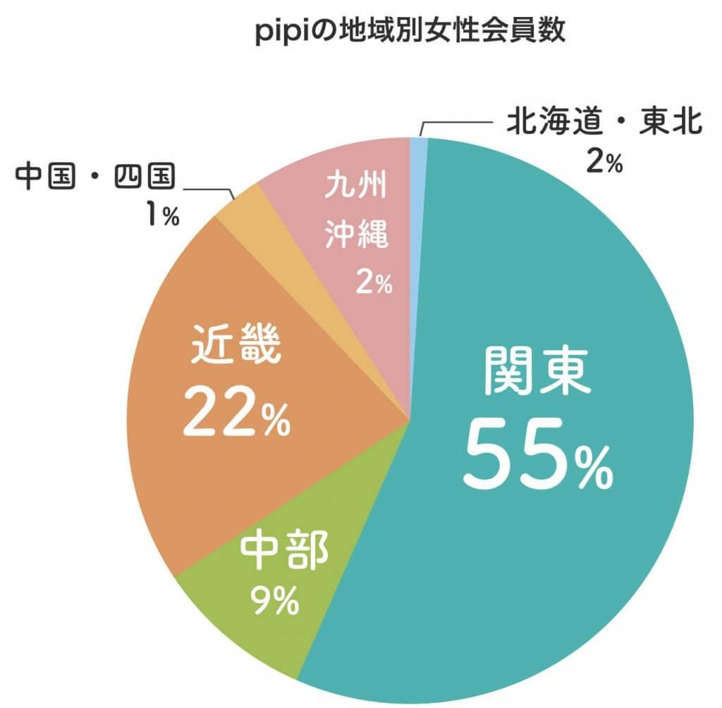pipi地域別女性会員数