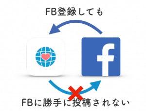 Omiai Facebook登録