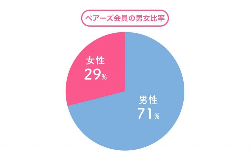 Pairs 男女比率 グラフ