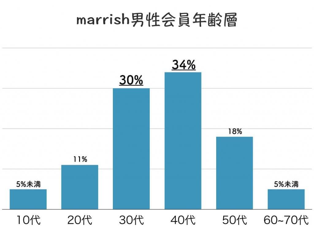 marrish 男性会員年齢層 (1)