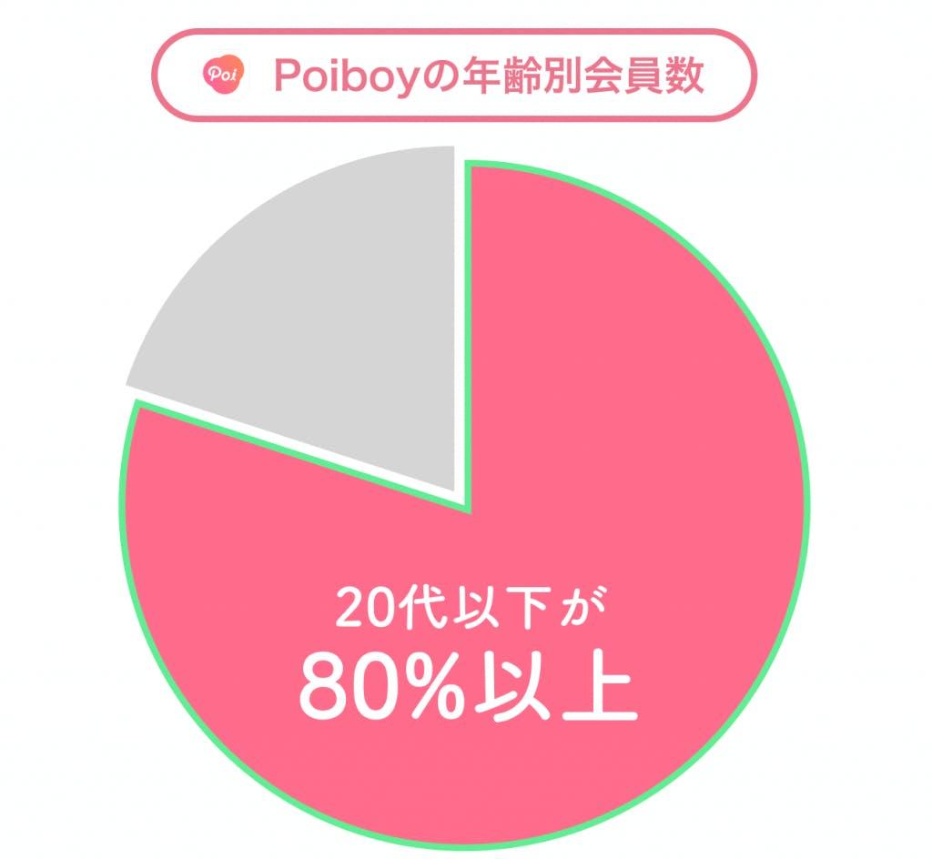 Poiboy 年齢層グラフ