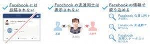 OmiaiのFacebook連携解説図