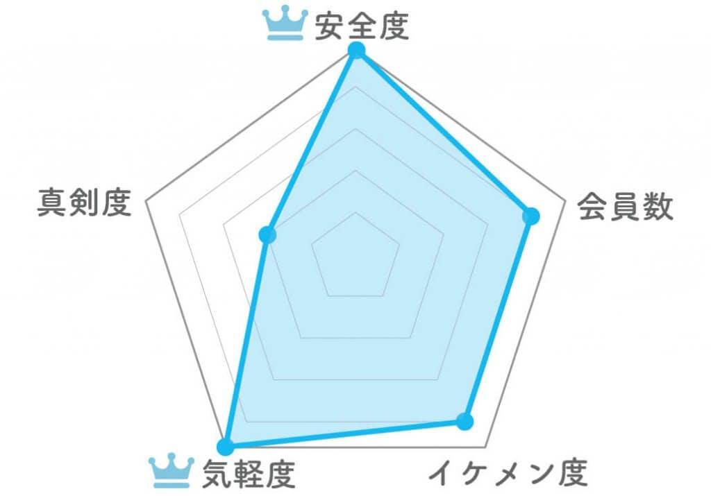 タップル誕生 レーダーチャート