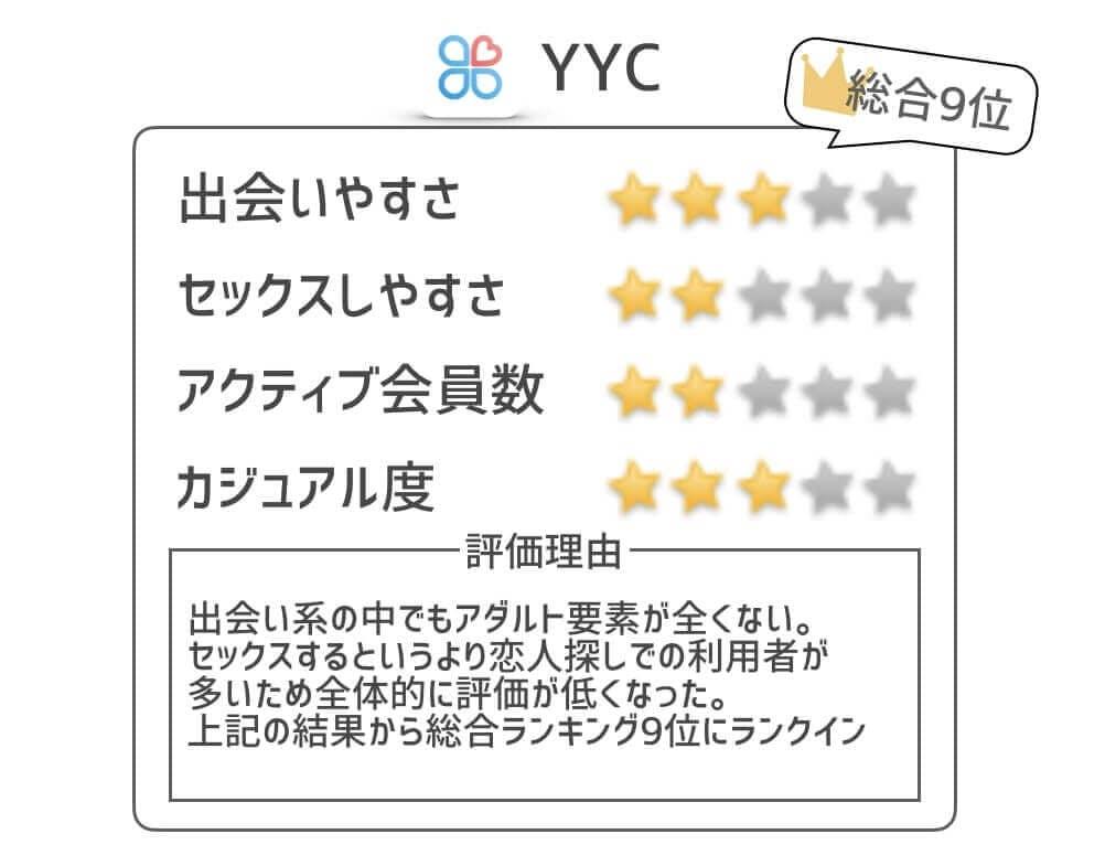 YYC セフレ作りやすさ評価