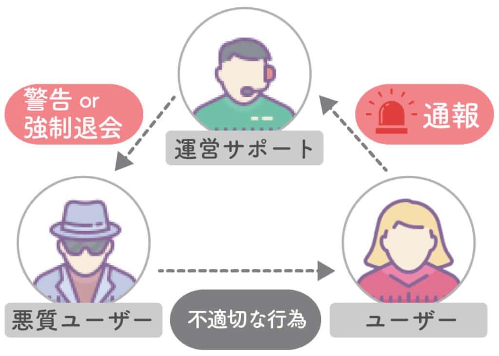 運営の監視体制イメージ図