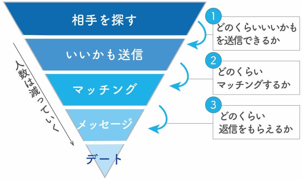 検証事項イメージ図