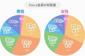 ペアーズ男女別会員年齢層グラフ