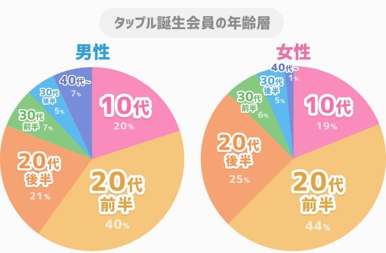 タップル誕生男女別年齢層グラフ