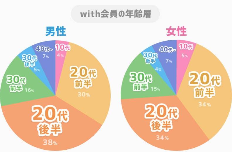 with男女別年齢層グラフ