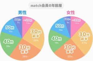 match男女別年齢層グラフ