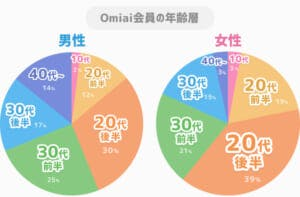 omiai男女別年齢層グラフ