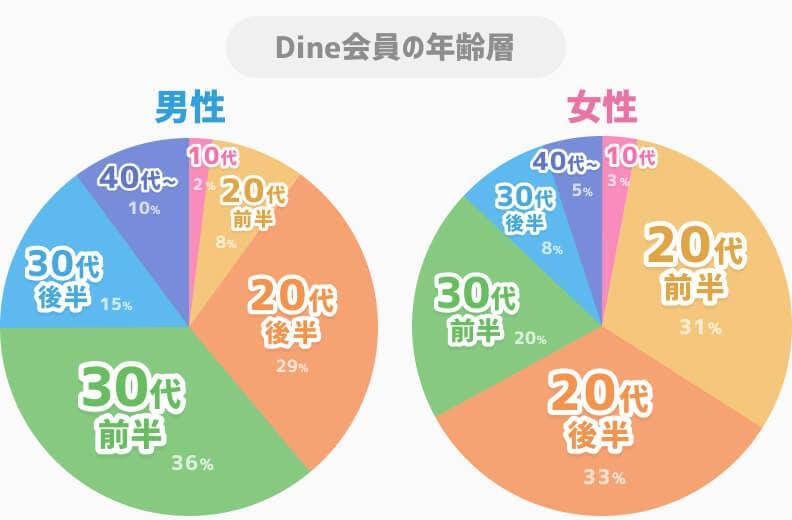 Dine男女別年齢層グラフ
