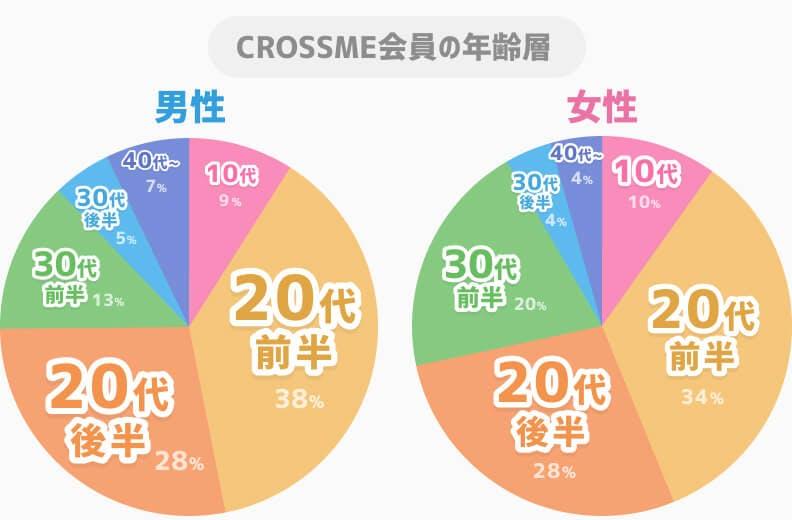 crossme男女別年齢層グラフ