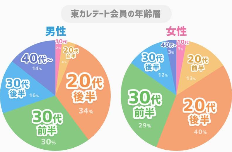 東カレデート男女別年齢層グラフ