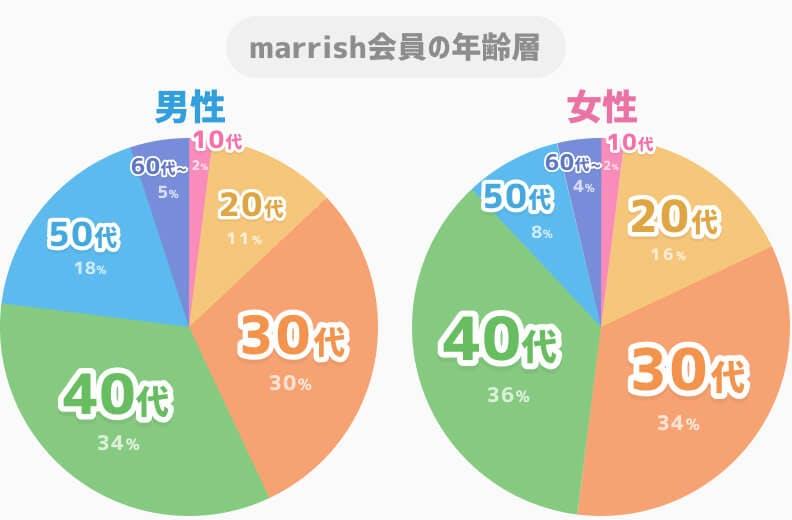 marrish男女別年齢層グラフ