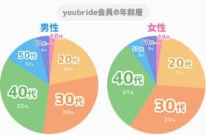 youbride男女別年齢層グラフ