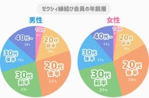ゼクシィ縁結び男女別年齢層グラフ