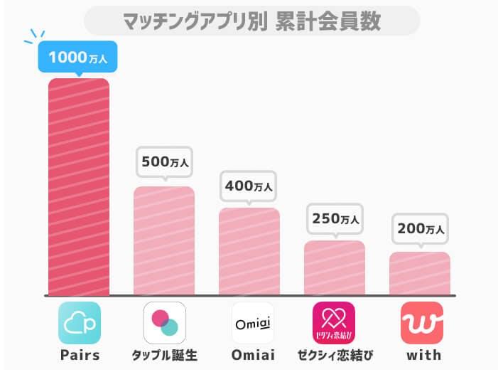 ペアーズ会員数(他アプリとの比較)