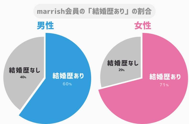 marrrish男女別結婚歴率グラフ