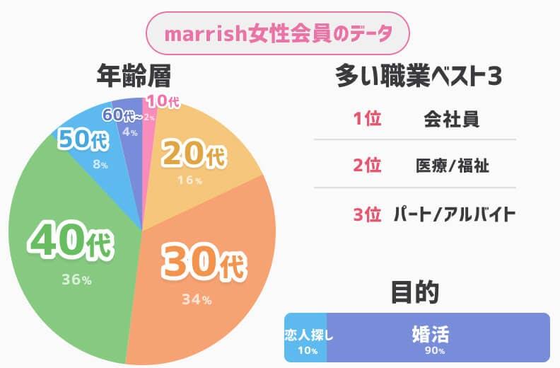 marrish男性会員データ