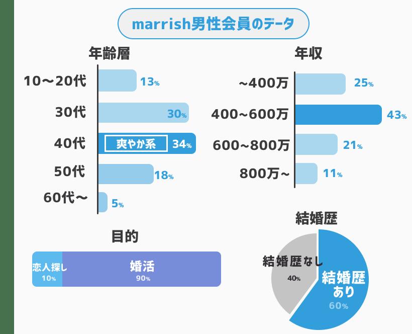 marrish men
