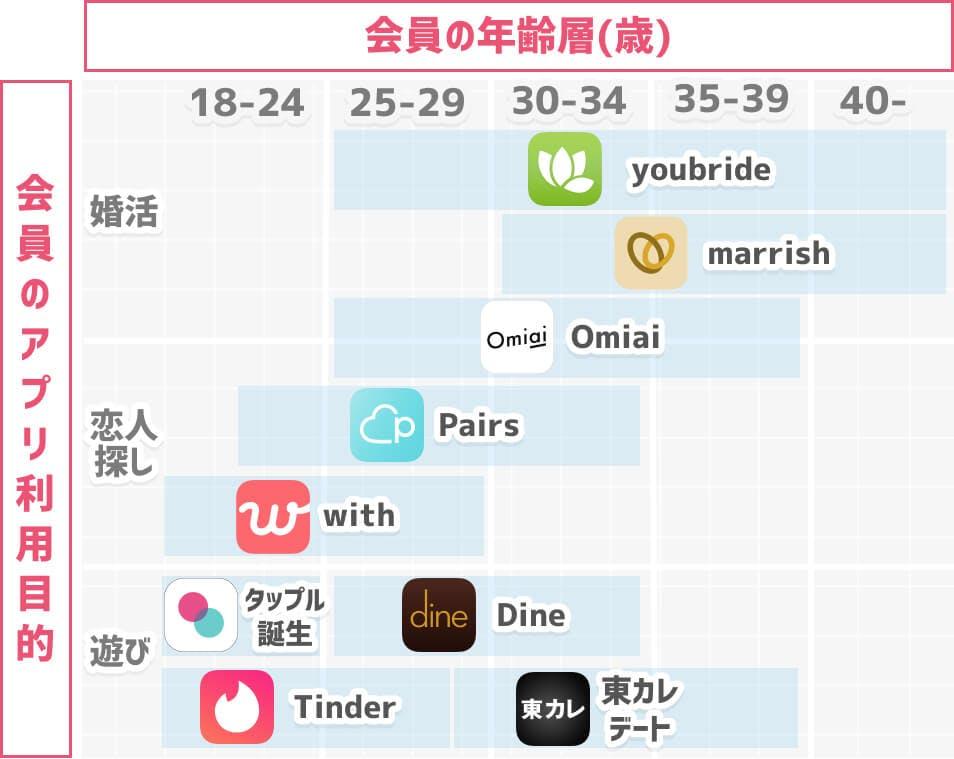 マッチングアプリマップ(年齢層×利用目的)