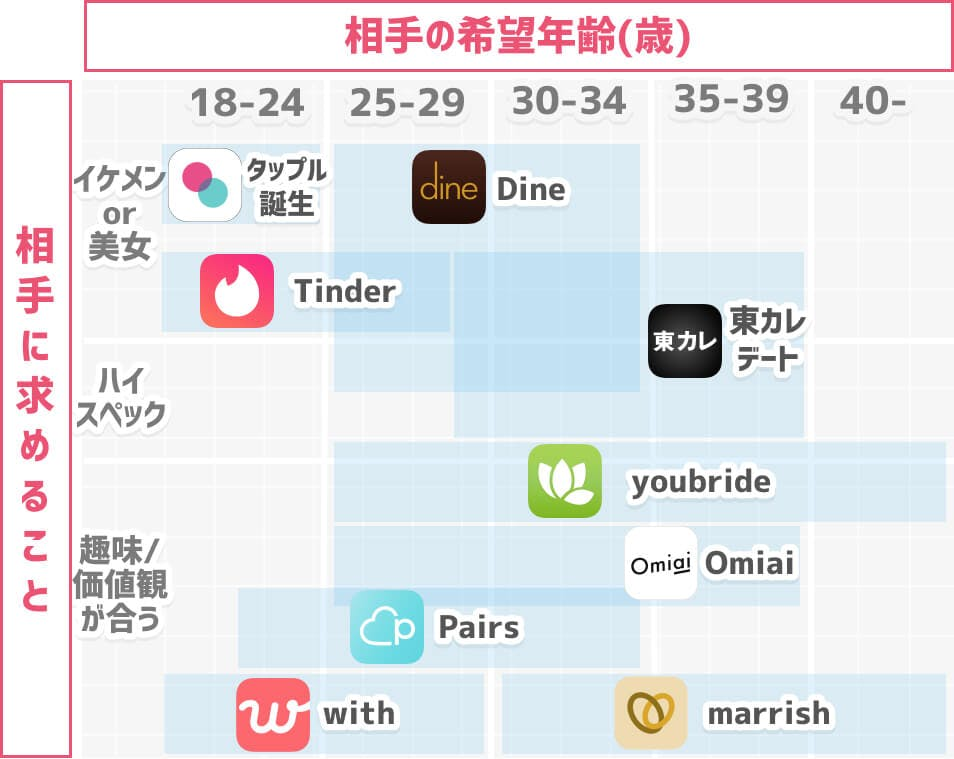 マッチングアプリカオスマップ(年齢層×属性)