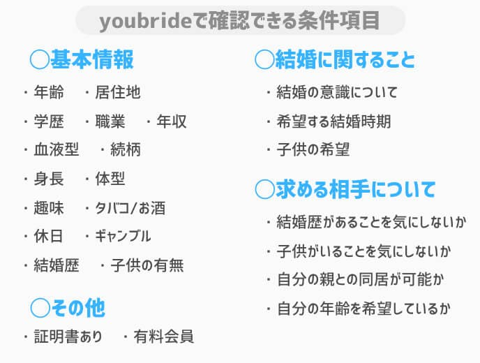 youbrideプロフィール条件項目一覧