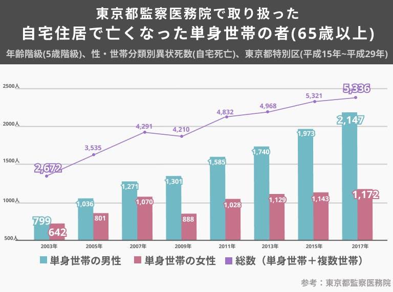 マッチングアプリ60代 孤独死の割合