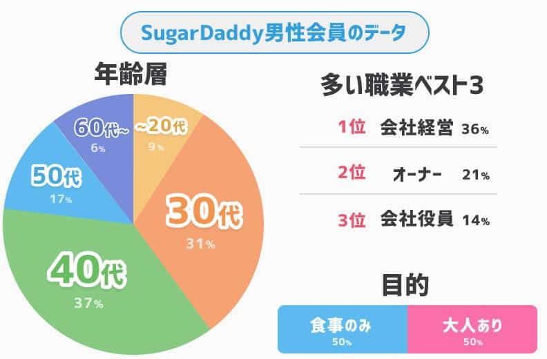 sugardaddy男性会員データ