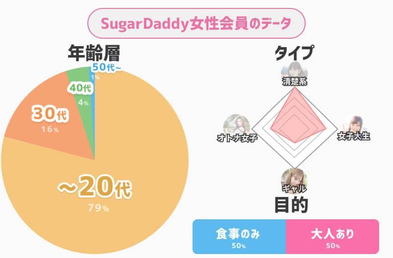 sugardaddy女性会員データ