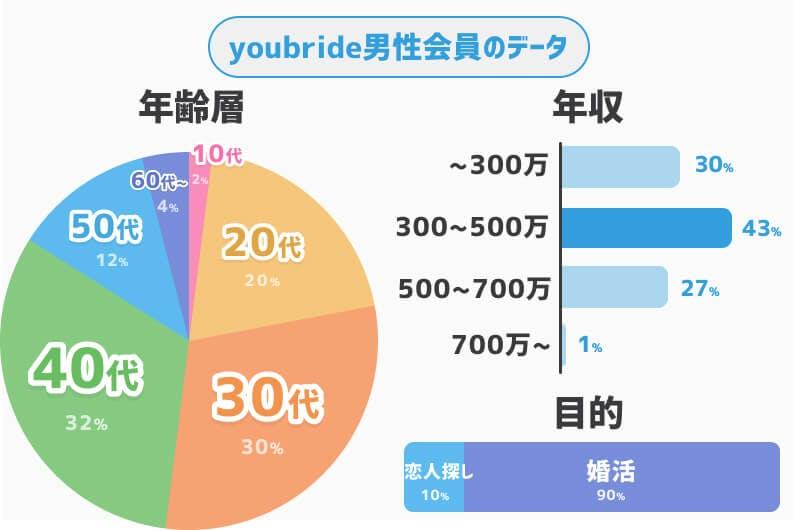 youbride男性会員データ