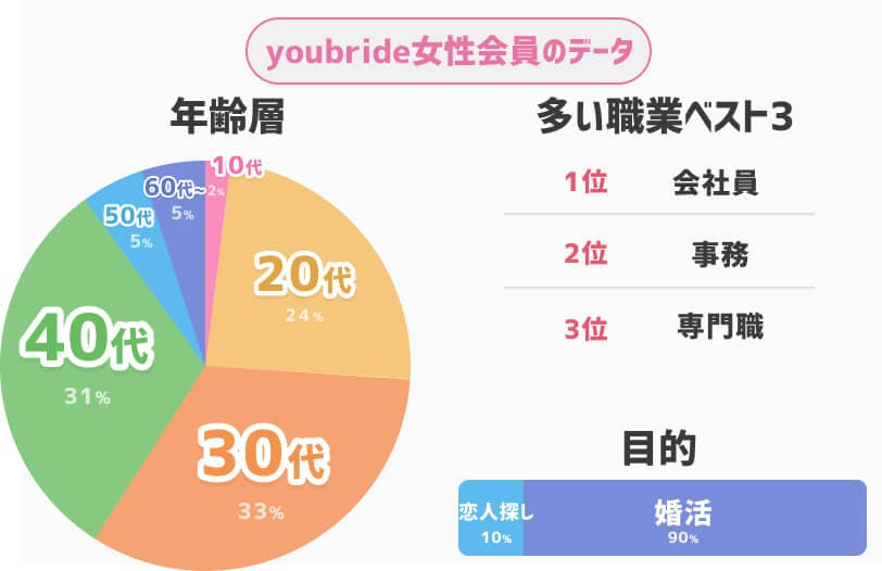 youbride女性会員データ