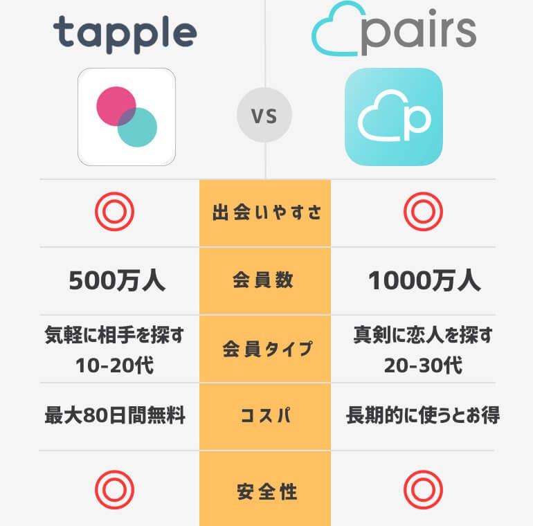 タップルペアーズ比較まとめ (1)