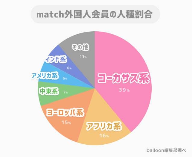 マッチドットコム外国人会員の国籍グラフ