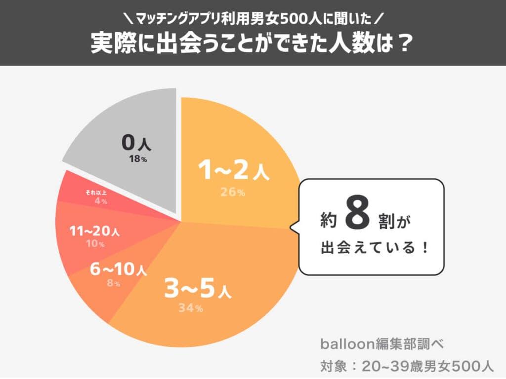 マッチングアプリで出会えた人数グラフ