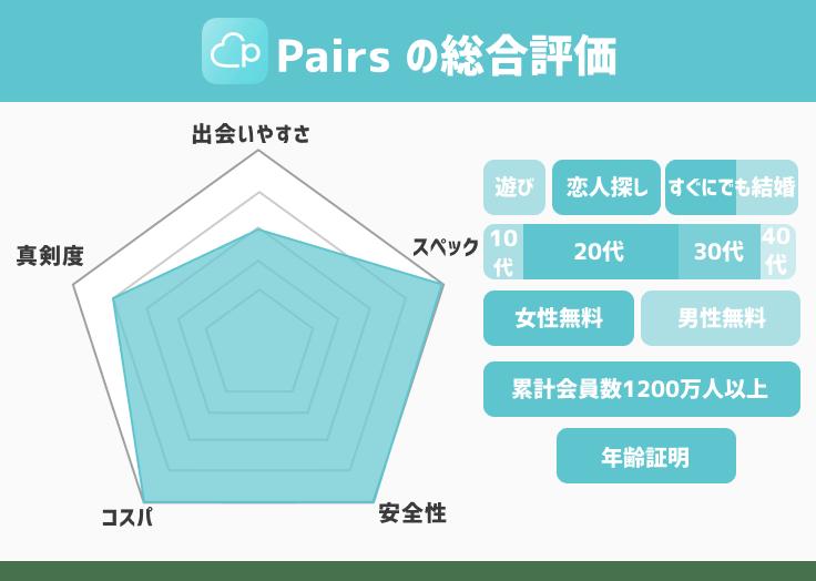 pairs総合評価