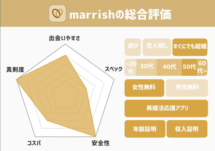 marrish総合評価