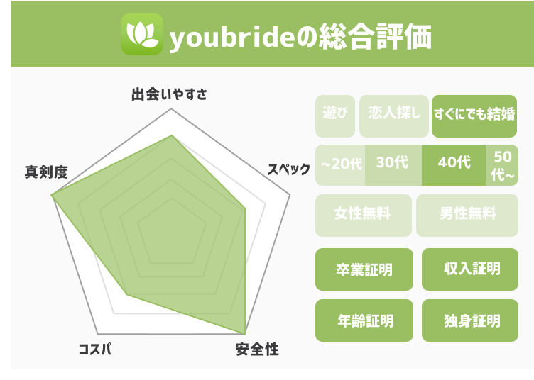youbride総合評価