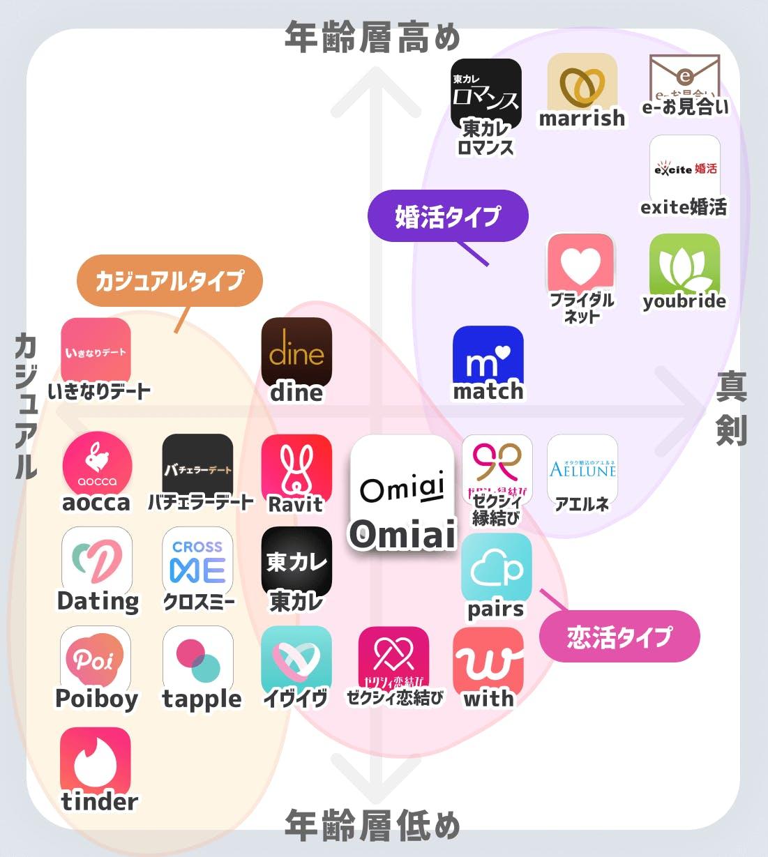 マッチングアプリ分布図(Omiai)