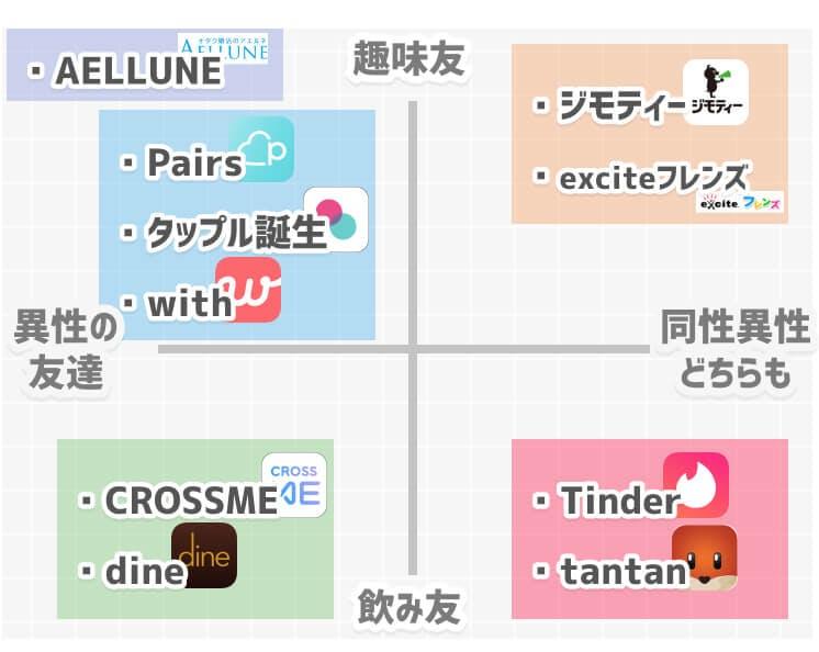 友達作りアプリ分布図