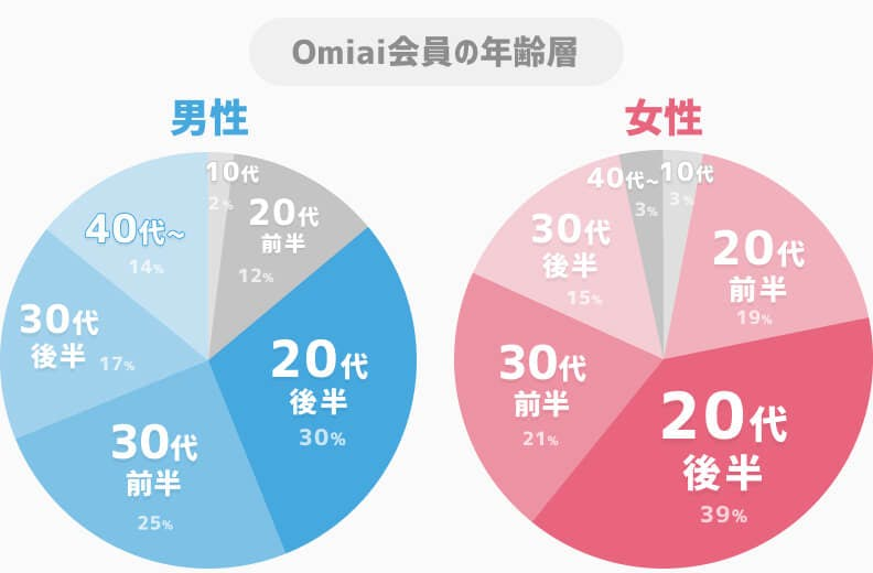 Omiaiの年齢層グラフ