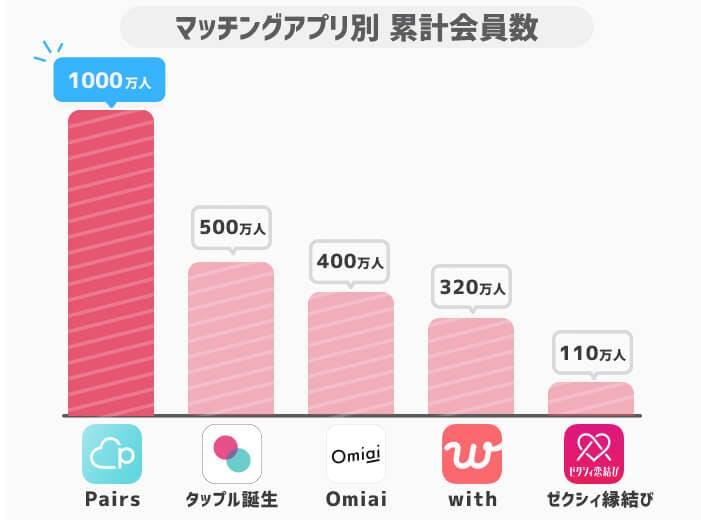 マッチングアプリ別累計会員数グラフ(新)