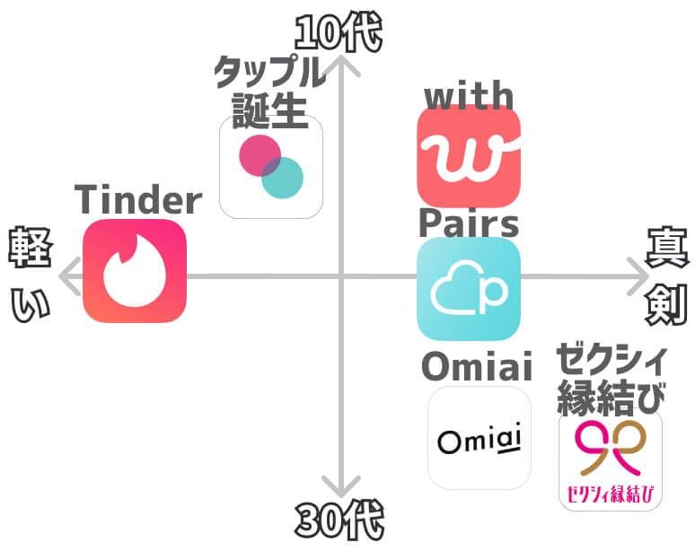 彼氏作りマッチングアプリ 分布図